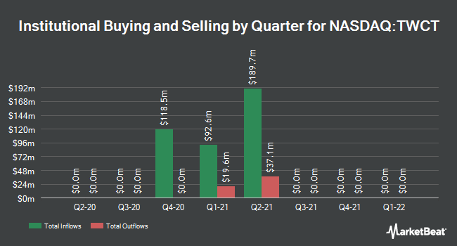Institutional Ownership by Quarter for TWC Tech Holdings II (NASDAQ:TWCT)