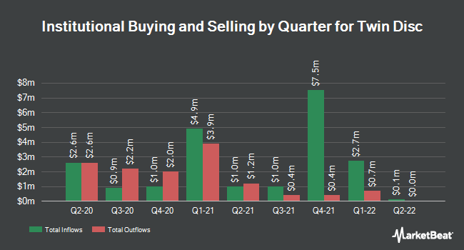 Institutional Ownership by Quarter for Twin Disc, Incorporated (NASDAQ:TWIN)