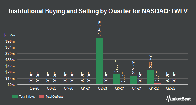 Institutional Ownership by Quarter for Twelve Seas Investment Company II (NASDAQ:TWLV)