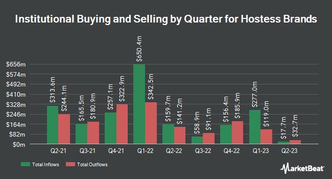 Institutional Ownership by Quarter for Hostess Brands (NASDAQ:TWNK)