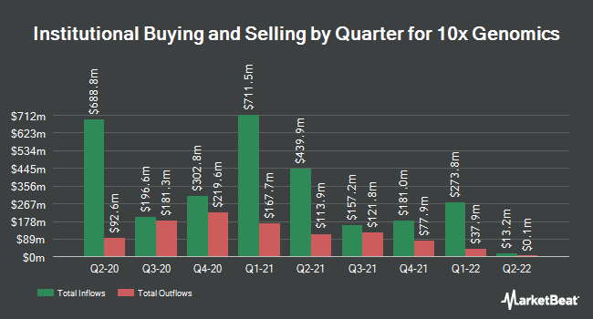 Institutional Ownership by Quarter for 10x Genomics (NASDAQ:TXG)