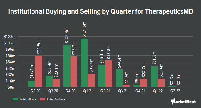 Institutional Ownership by Quarter for TherapeuticsMD (NASDAQ:TXMD)