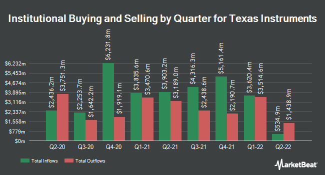 Institutional Ownership by Quarter for Texas Instruments (NASDAQ:TXN)