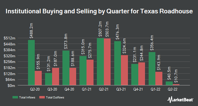 Institutional Ownership by Quarter for Texas Roadhouse (NASDAQ:TXRH)