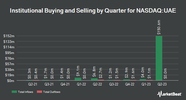 Institutional Ownership by Quarter for iShares MSCI UAE ETF (NASDAQ:UAE)