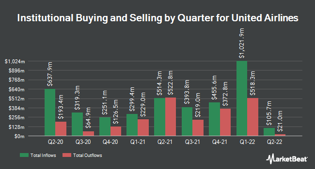 Institutional Ownership by Quarter for United Continental (NASDAQ:UAL)