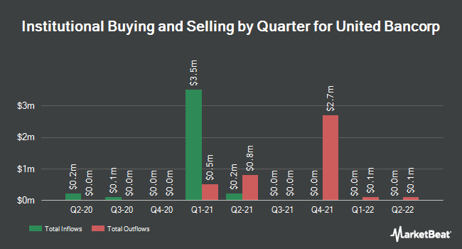 Institutional Ownership by Quarter for United Bancorp (NASDAQ:UBCP)