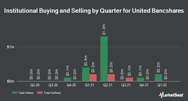 Institutional Ownership by Quarter for United Bancshares (NASDAQ:UBOH)