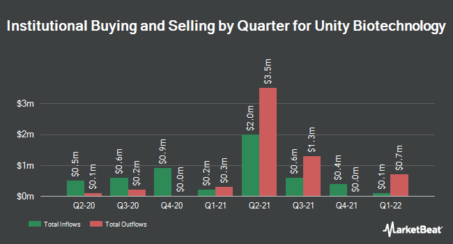 Institutional Ownership by Quarter for Unity Biotechnology (NASDAQ:UBX)