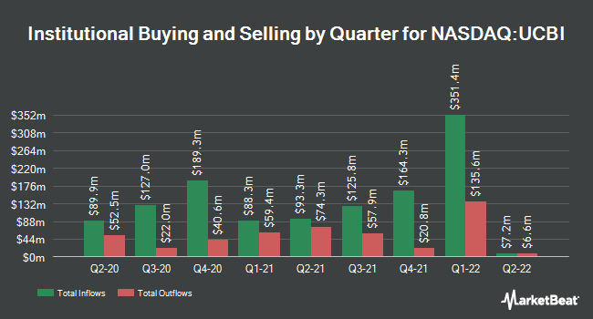 Institutional Ownership by Quarter for United Community Banks (NASDAQ:UCBI)