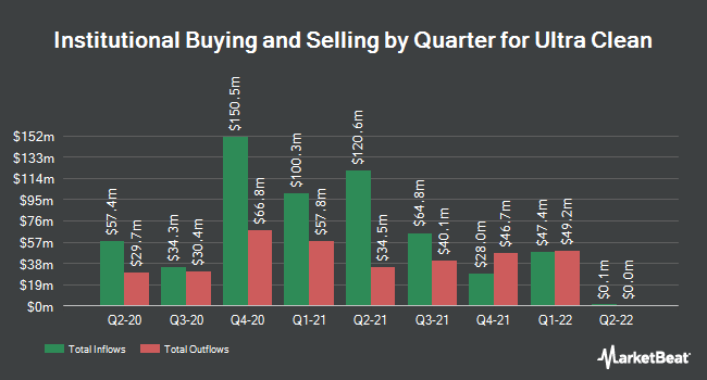 Institutional Ownership by Quarter for Ultra Clean Holdings (NASDAQ:UCTT)