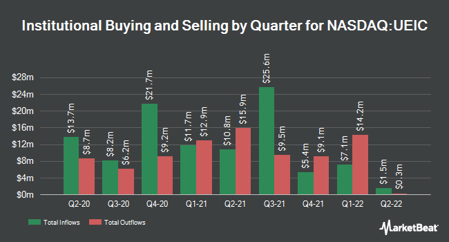 Institutional Ownership by Quarter for Universal Electronics (NASDAQ:UEIC)