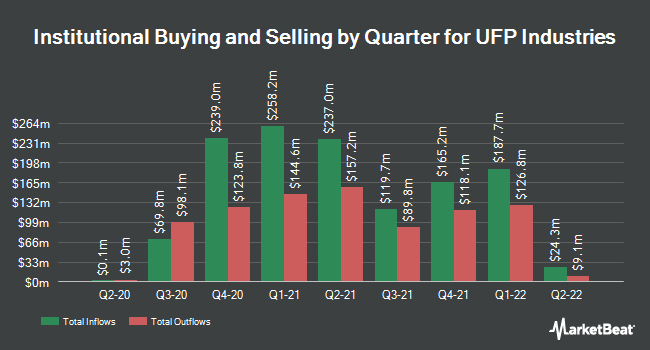 Institutional Ownership by Quarter for UFP Industries (NASDAQ:UFPI)