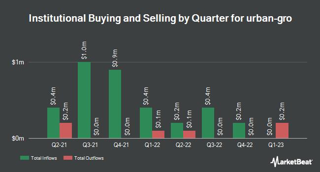 Institutional Ownership by Quarter for urban-gro (NASDAQ:UGRO)