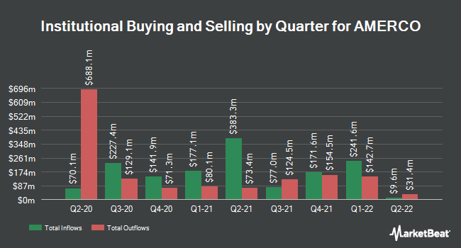 Institutional Ownership by Quarter for Amerco (NASDAQ:UHAL)