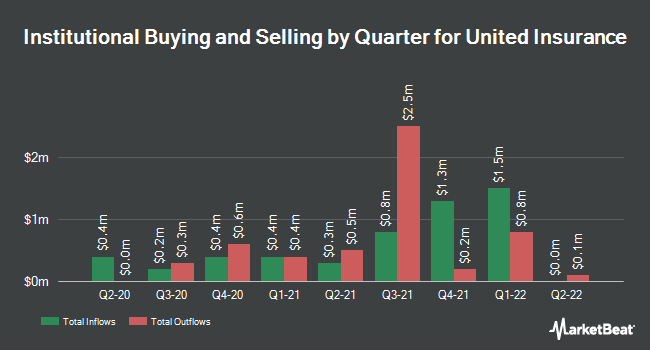 Institutional Ownership by Quarter for United Insurance (NASDAQ:UIHC)