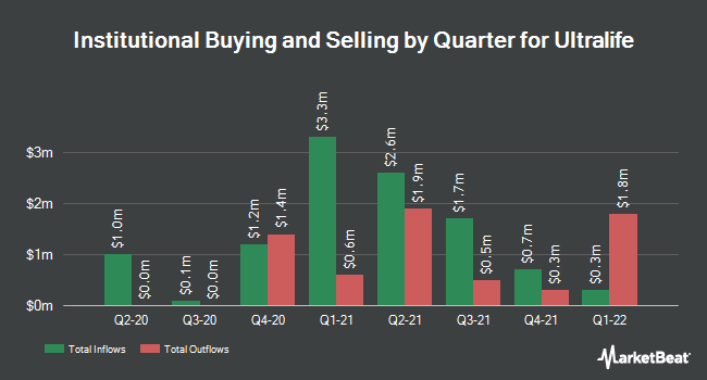 Institutional Ownership by Quarter for Ultralife Corporation (NASDAQ:ULBI)