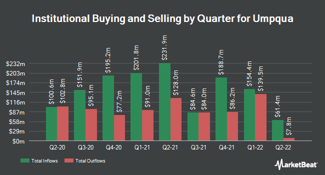 Institutional Ownership by Quarter for Umpqua Holdings Corporation (NASDAQ:UMPQ)