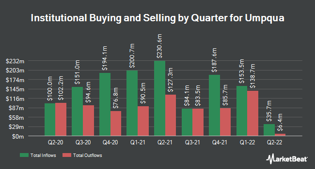 Institutional Ownership by Quarter for Umpqua (NASDAQ:UMPQ)