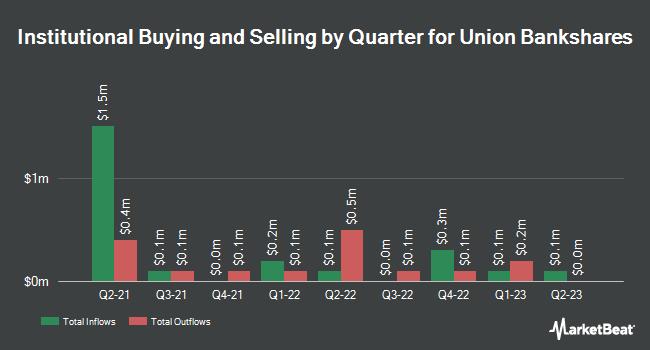 Institutional Ownership by Quarter for Union Bankshares (NASDAQ:UNB)