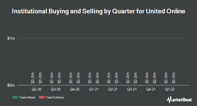 Institutional Ownership by Quarter for United Online (NASDAQ:UNTD)