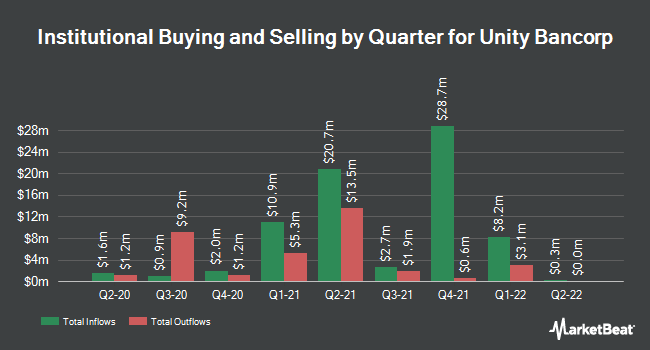 Institutional Ownership by Quarter for Unity Bancorp (NASDAQ:UNTY)