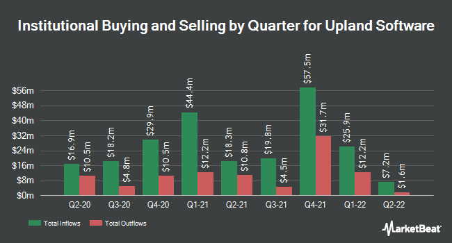 Institutional Ownership by Quarter for Upland Software (NASDAQ:UPLD)