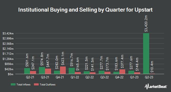 Institutional Ownership by Quarter for Upstart (NASDAQ:UPST)