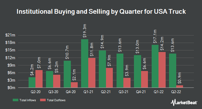 Institutional Ownership by Quarter for USA Truck (NASDAQ:USAK)