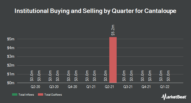 Institutional Ownership by Quarter for USA Technologies (NASDAQ:USAT)