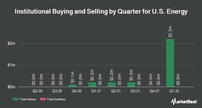 Institutional Ownership by Quarter for U.S. Energy Corp. (NASDAQ:USEG)