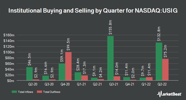 Institutional Ownership by Quarter for iShares Broad USD Investment Grade Corporate Bond ETF (NASDAQ:USIG)