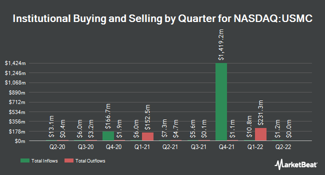 Institutional Ownership by Quarter for Principal U.S. Mega-Cap Multi-Factor Index ETF (NASDAQ:USMC)