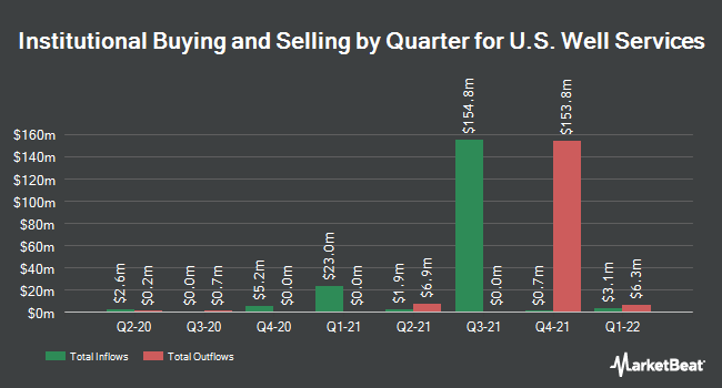 Institutional Ownership by Quarter for US Well Services (NASDAQ:USWS)