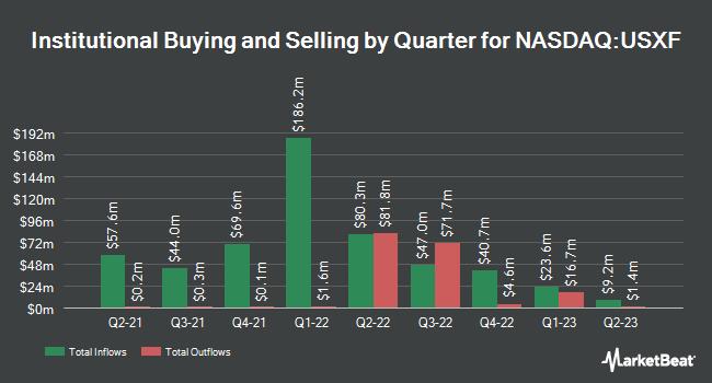 Institutional Ownership by Quarter for iShares ESG Advanced MSCI USA ETF (NASDAQ:USXF)
