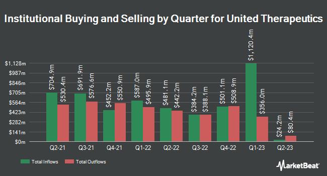 Institutional Ownership by Quarter for United Therapeutics (NASDAQ:UTHR)