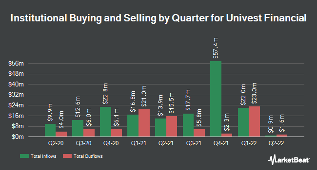 Institutional Ownership by Quarter for Univest Financial (NASDAQ:UVSP)