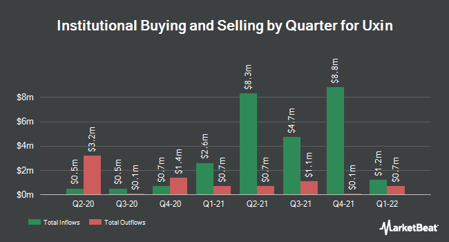 Institutional Ownership by Quarter for Uxin (NASDAQ:UXIN)