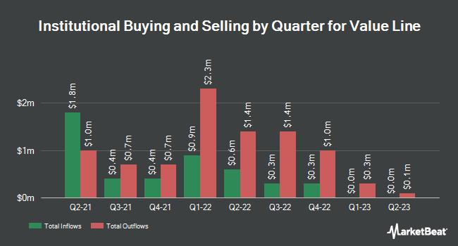 Insider Trading History for Value Line (NASDAQ:VALU)