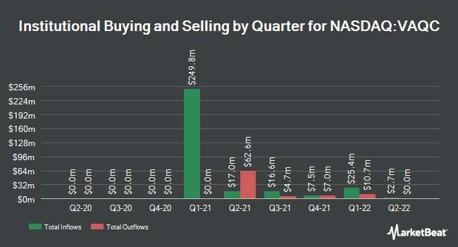 Institutional Ownership by Quarter for Vector Acquisition Co. II (NASDAQ:VAQC)