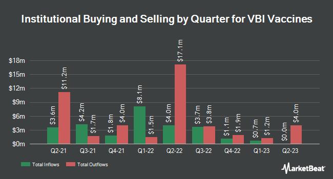 Institutional Ownership by Quarter for VBI Vaccines (NASDAQ:VBIV)