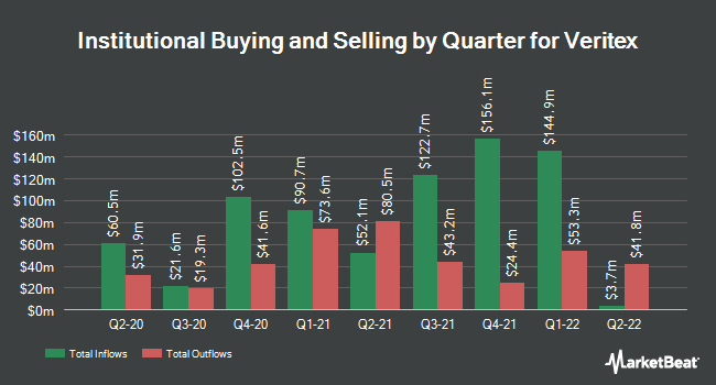 Institutional Ownership by Quarter for Veritex (NASDAQ:VBTX)