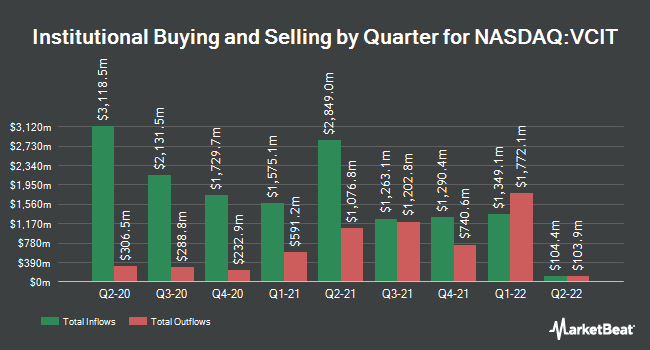 Institutional Ownership by Quarter for Vanguard Intermediate-Term Corporate Bond ETF (NASDAQ:VCIT)