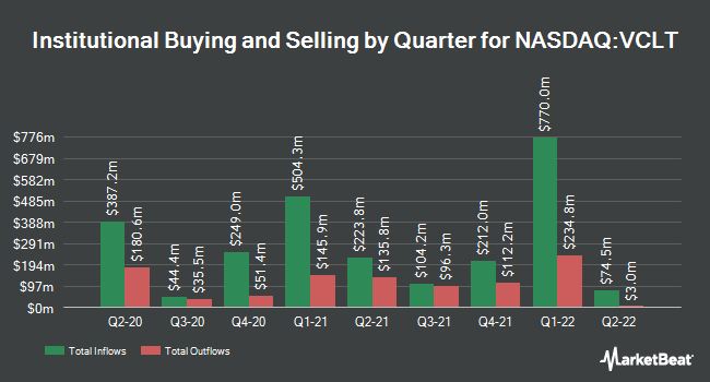 Institutional Ownership by Quarter for Vanguard Long-Term Corporate Bond ETF (NASDAQ:VCLT)