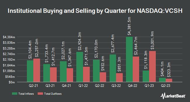 Institutional Ownership by Quarter for Vanguard Short-Term Corporate Bond Index Fund ETF Shares (NASDAQ:VCSH)