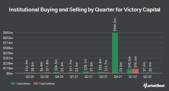 Institutional Ownership by Quarter for Victory Capital (NASDAQ:VCTR)