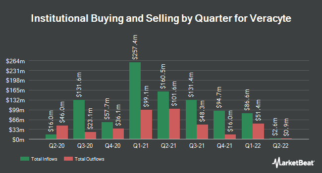 Institutional Ownership by Quarter for Veracyte (NASDAQ:VCYT)