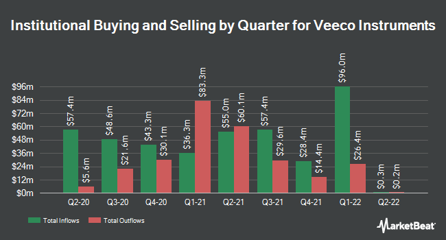 Institutional Ownership by Quarter for Veeco Instruments (NASDAQ:VECO)