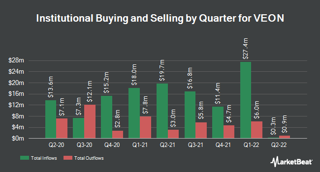 Institutional Ownership by Quarter for VEON (NASDAQ:VEON)