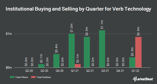 Institutional Ownership by Quarter for Verb Technology (NASDAQ:VERB)